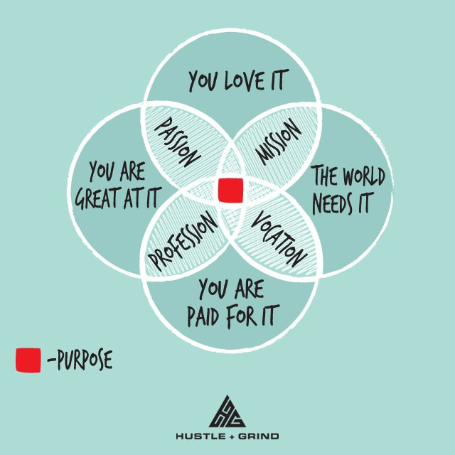 Finding your purpose in life | Effective Software Design